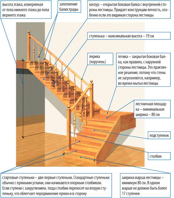Сделать лестницу для дома своими руками